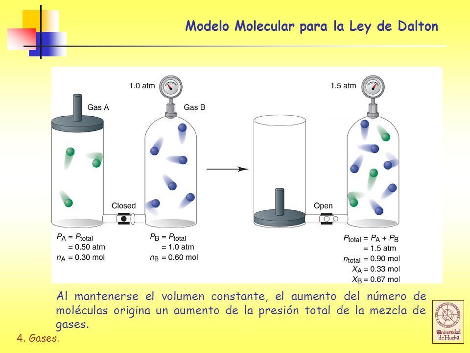 4. Gases. Modelo Molecular para la Ley de Dalton Al mantenerse el volumen constante, el aumento del número de moléculas origina un aumento de la presi