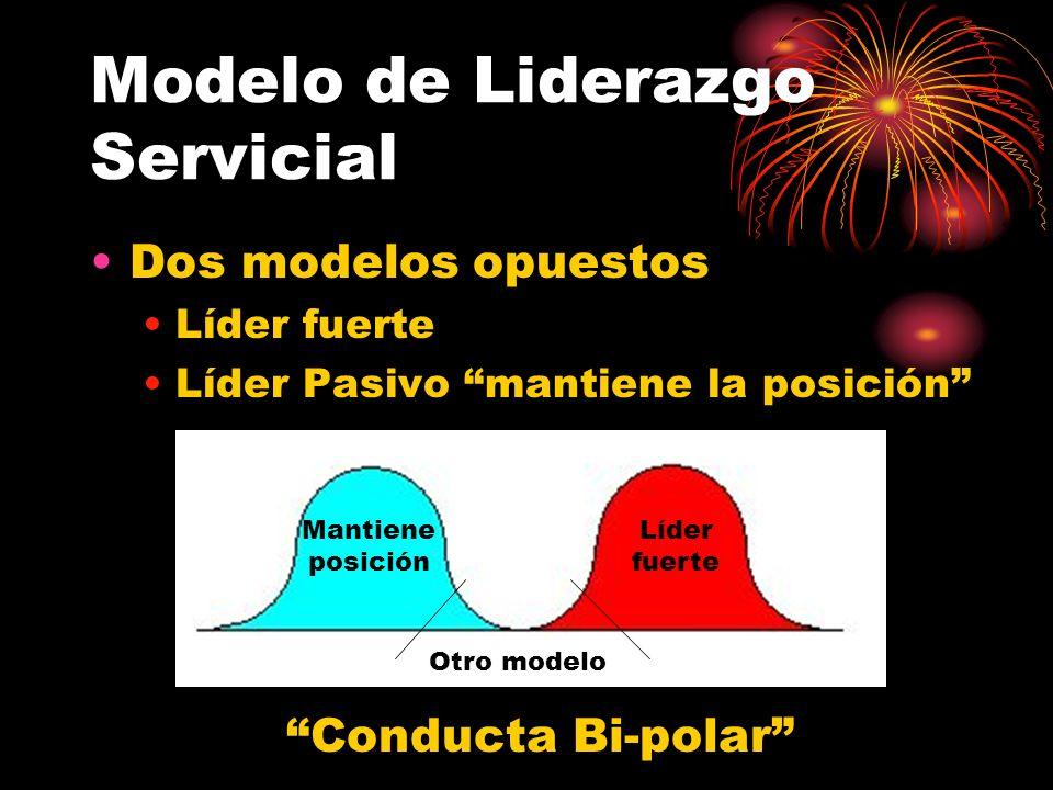Modelo de Liderazgo Servicial Dos modelos opuestos Líder fuerte Líder Pasivo mantiene la posición Líder fuerte Mantiene posición Otro modelo Conducta Bi-polar