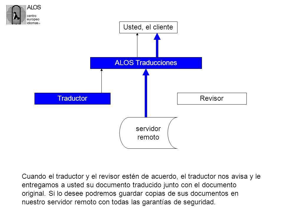 Usted, el cliente ALOS Traducciones TraductorRevisor servidor remoto Cuando el traductor y el revisor estén de acuerdo, el traductor nos avisa y le entregamos a usted su documento traducido junto con el documento original.