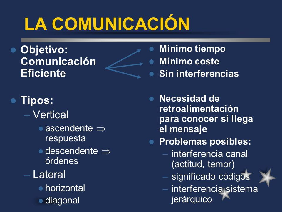 LA COMUNICACIÓN Objetivo: Comunicación Eficiente Tipos: –Vertical ascendente respuesta descendente órdenes –Lateral horizontal diagonal Mínimo tiempo