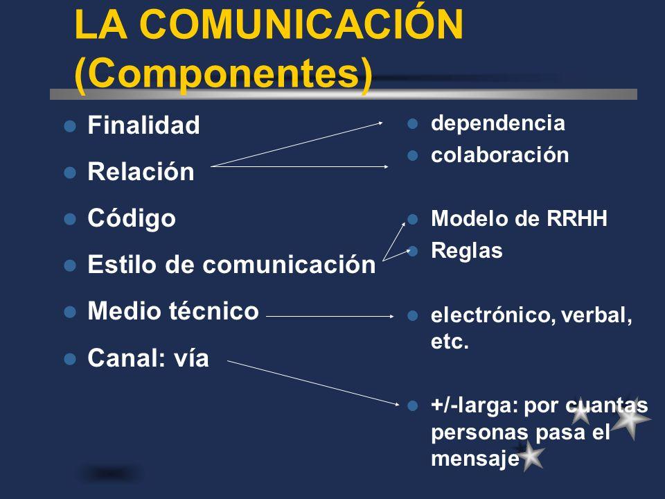 LA COMUNICACIÓN (Componentes) Finalidad Relación Código Estilo de comunicación Medio técnico Canal: vía dependencia colaboración Modelo de RRHH Reglas