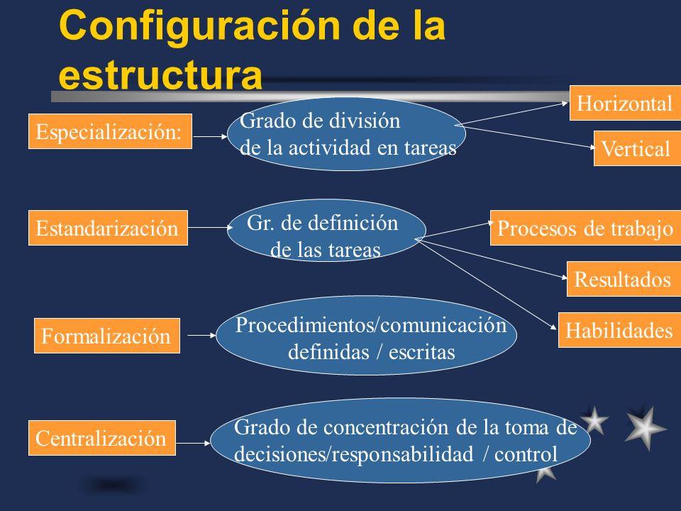 Configuración de la estructura Especialización: Estandarización Formalización Centralización Horizontal Vertical Procesos de trabajo Resultados Habili