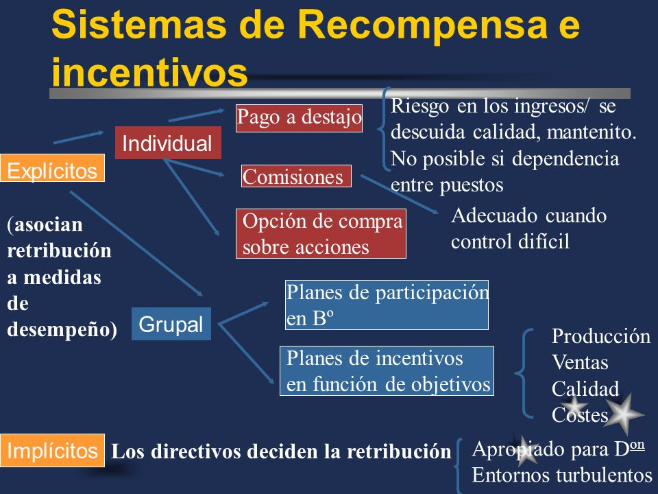 Planes de participación en Bº Sistemas de Recompensa e incentivos Explícitos (asocian retribución a medidas de desempeño) Implícitos Individual Grupal
