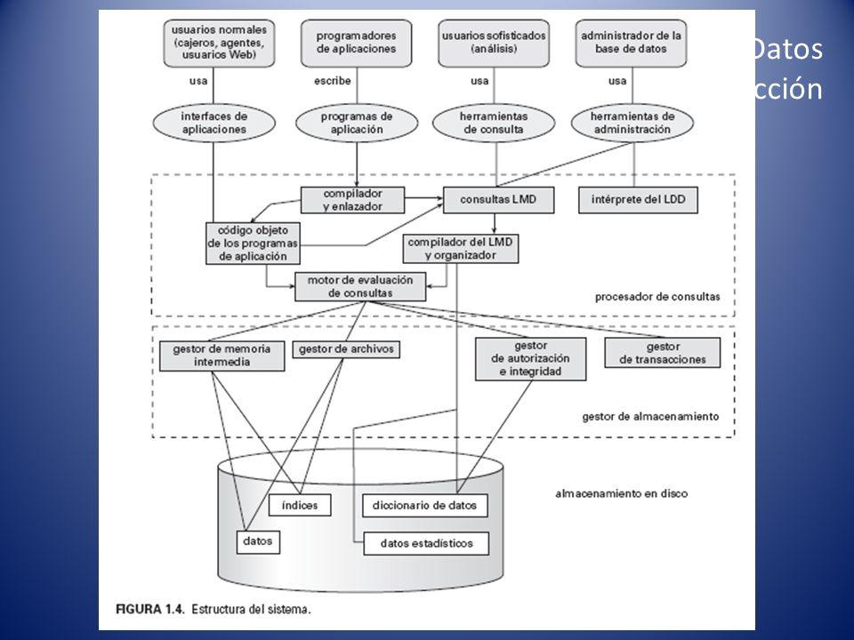 Para conceptualizar los datos se utilizan dos modelos: Entidad-relación.