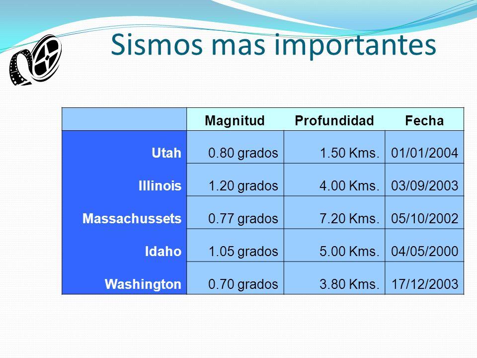Sismos mas importantes MagnitudProfundidadFecha Utah0.80 grados1.50 Kms.01/01/2004 Illinois1.20 grados4.00 Kms.03/09/2003 Massachussets0.77 grados7.20 Kms.05/10/2002 Idaho1.05 grados5.00 Kms.04/05/2000 Washington0.70 grados3.80 Kms.17/12/2003