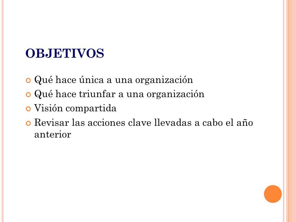 OBJETIVOS Qué hace única a una organización Qué hace triunfar a una organización Visión compartida Revisar las acciones clave llevadas a cabo el año anterior Prepare la presentación tal como se indica a continuación.