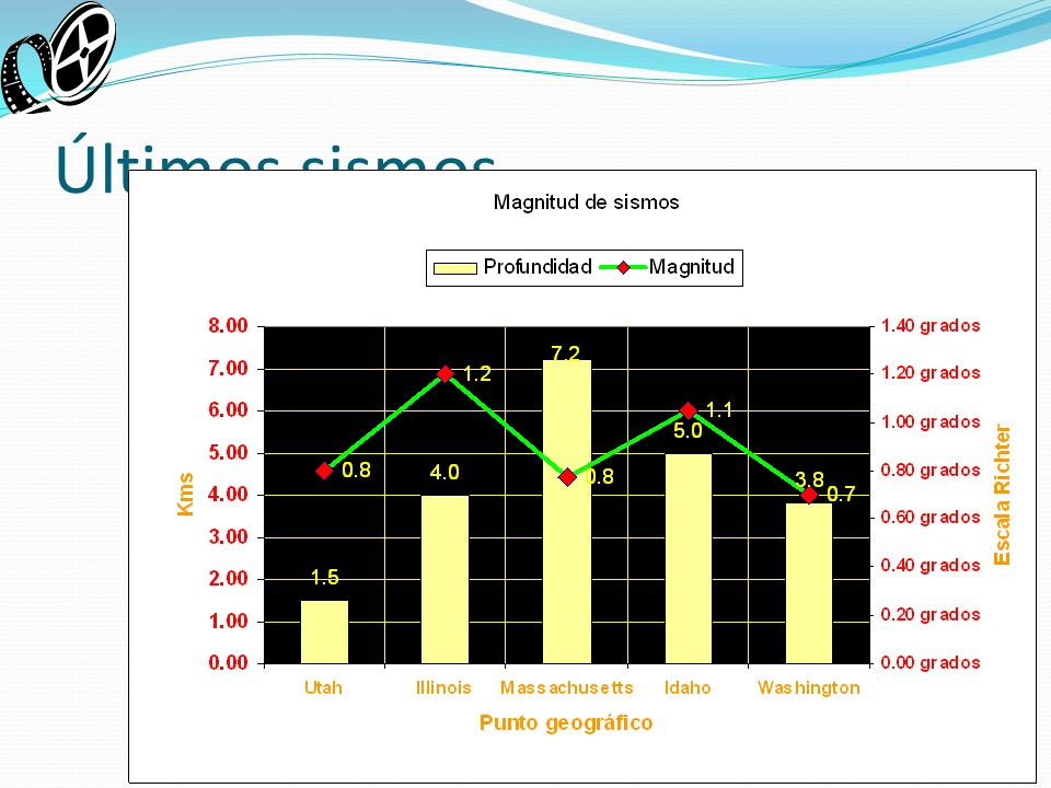 Últimos sismos Complete las tareas siguientes para modificar la presentación: 1.En la diapositiva dos, Reporte sismológico, inserte el diagrama de Exc