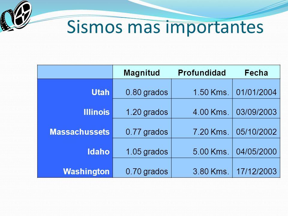 Sismos mas importantes MagnitudProfundidadFecha Utah0.80 grados1.50 Kms.01/01/2004 Illinois1.20 grados4.00 Kms.03/09/2003 Massachussets0.77 grados7.20