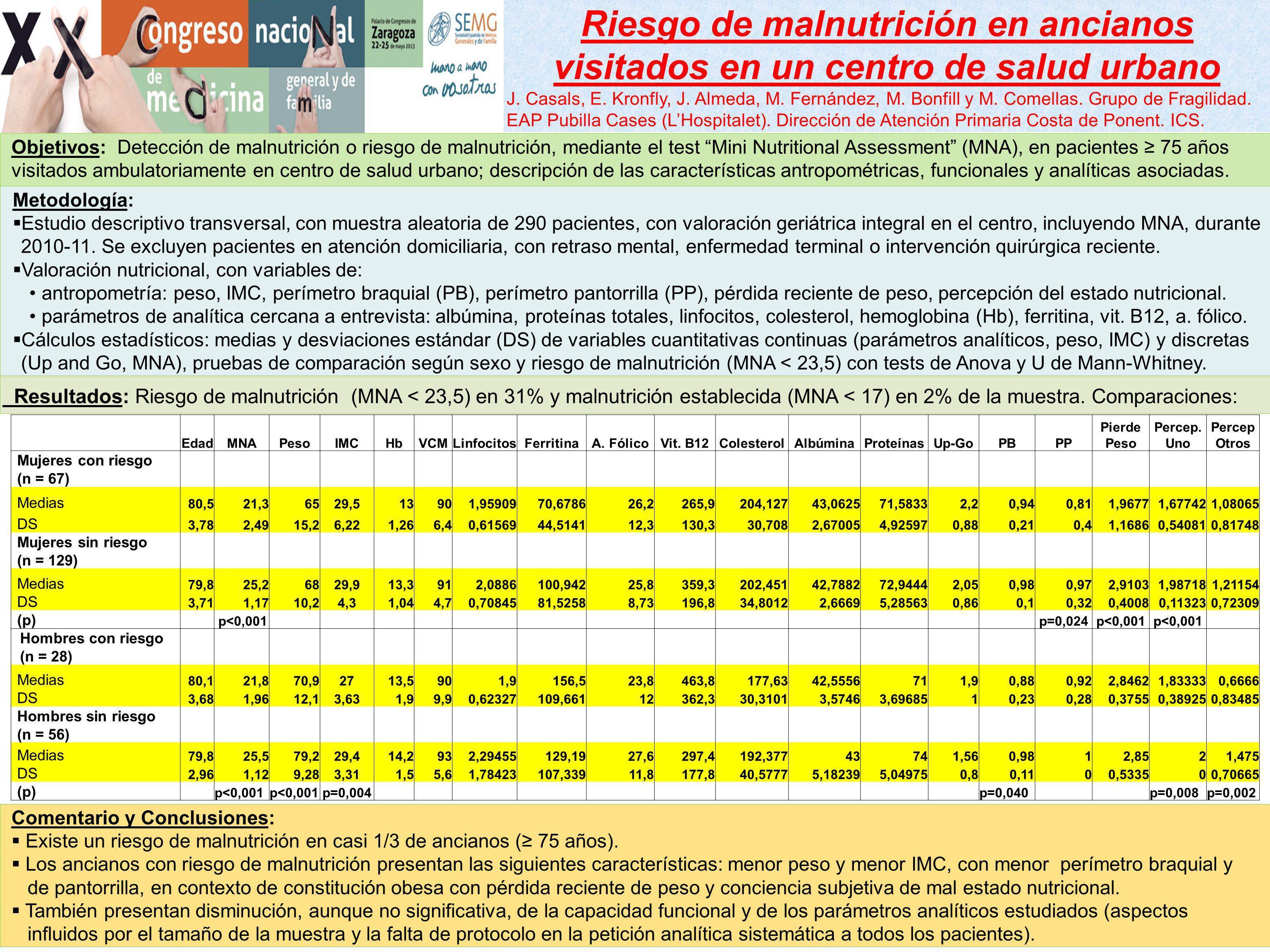 Riesgo de malnutrición en ancianos visitados en un centro de salud urbano J. Casals, E. Kronfly, J. Almeda, M. Fernández, M. Bonfill y M. Comellas. Gr