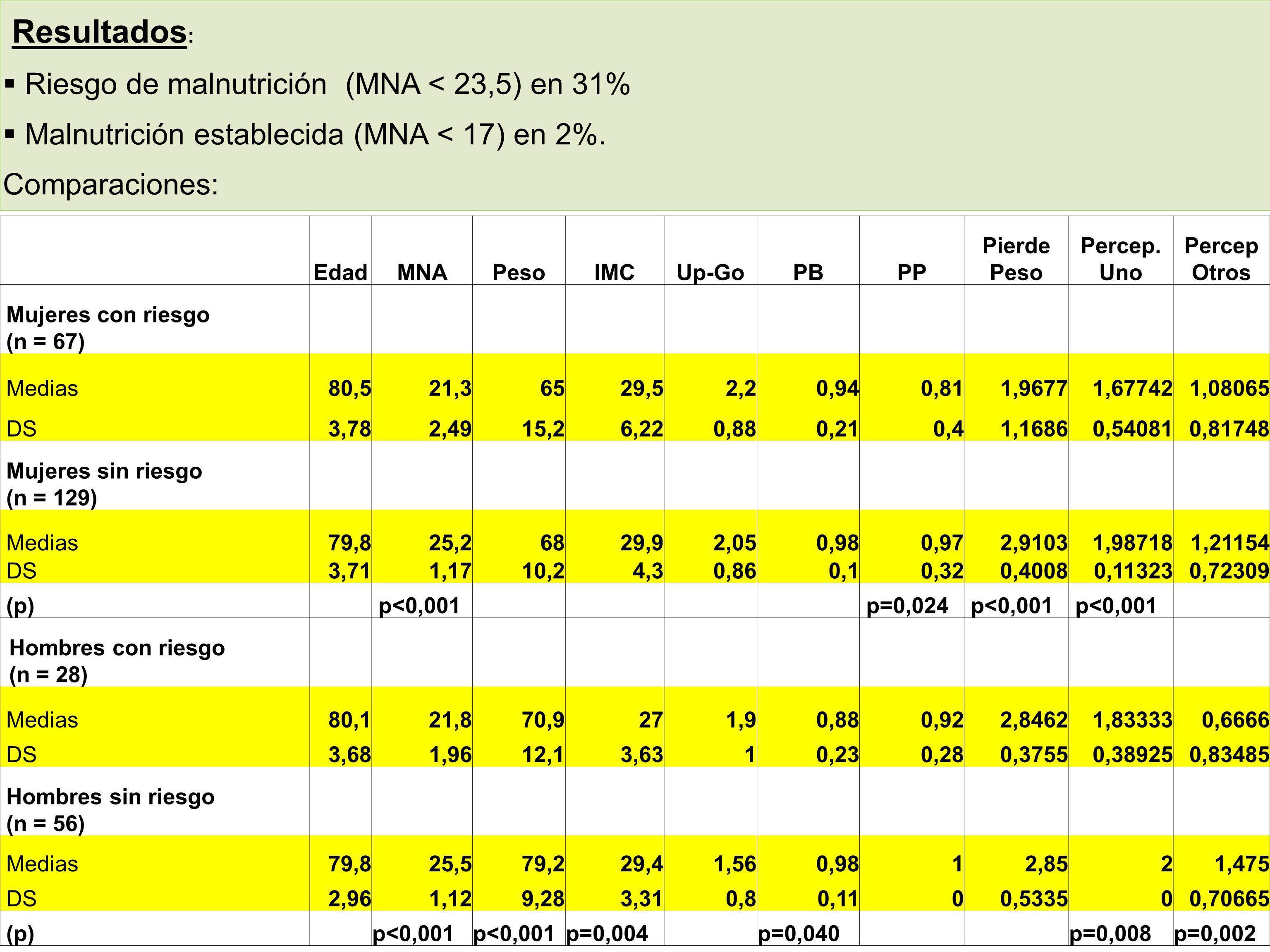 Resultados : Riesgo de malnutrición (MNA < 23,5) en 31% Malnutrición establecida (MNA < 17) en 2%. Comparaciones: EdadMNAPesoIMCUp-GoPBPP Pierde Peso