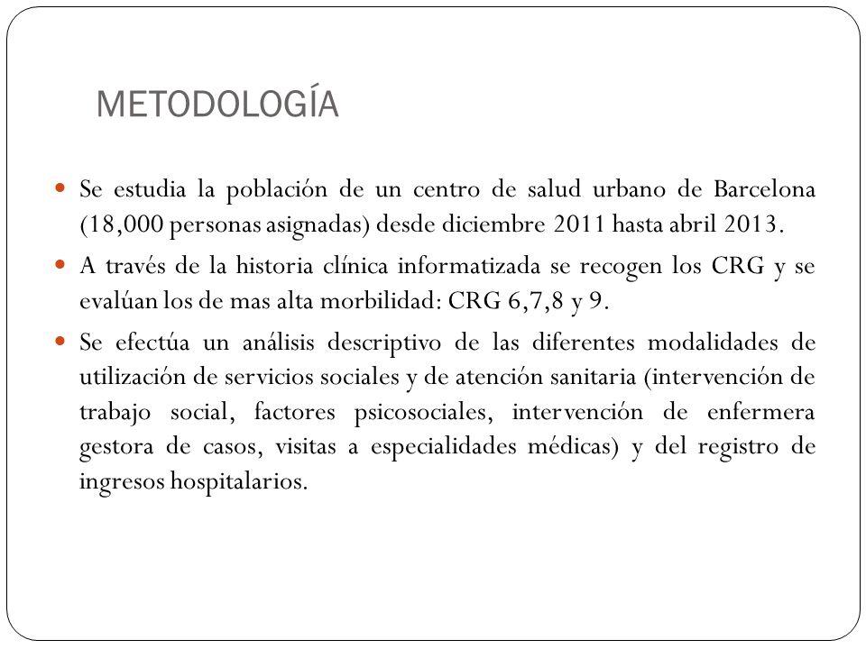 METODOLOGÍA Se estudia la población de un centro de salud urbano de Barcelona (18,000 personas asignadas) desde diciembre 2011 hasta abril 2013. A tra