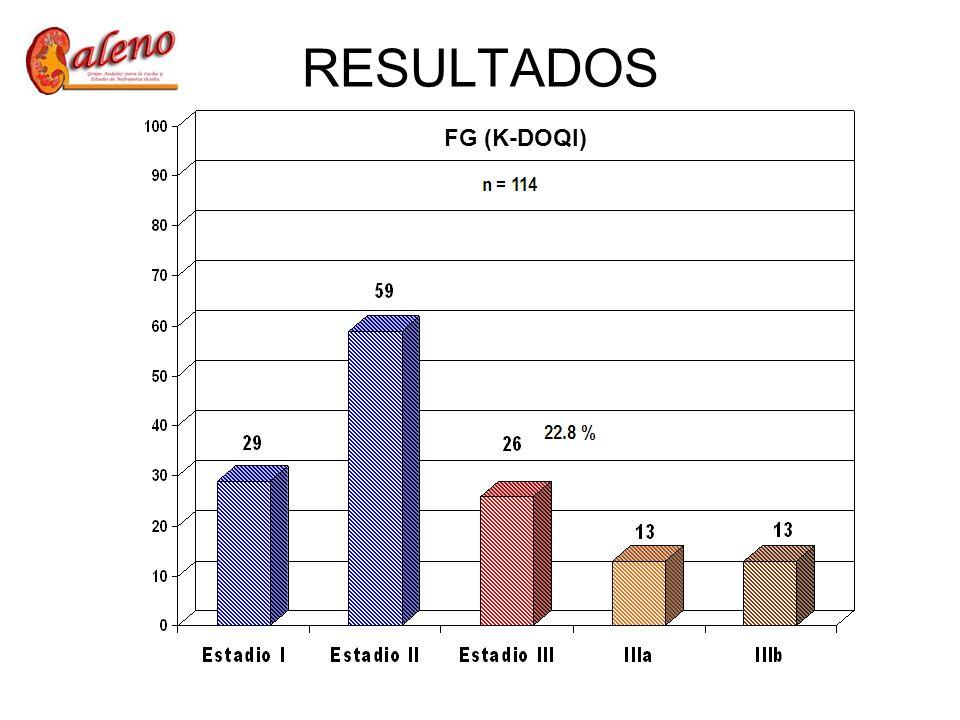 RESULTADOS FG (K-DOQI)