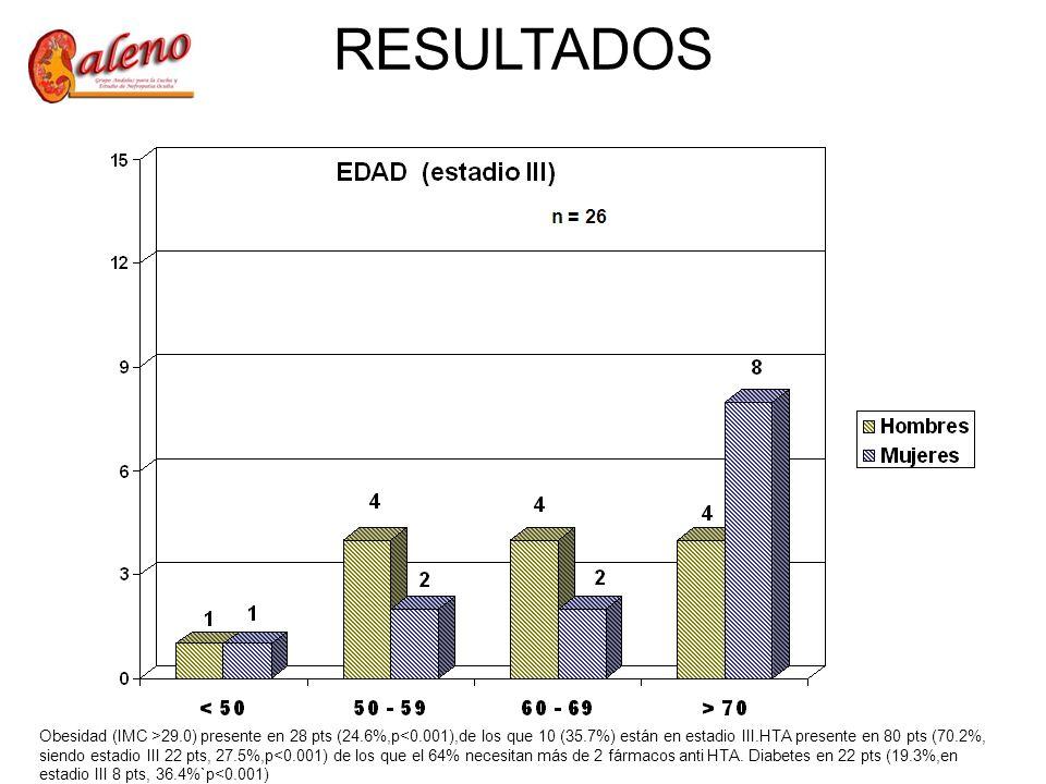 Obesidad (IMC >29.0) presente en 28 pts (24.6%,p<0.001),de los que 10 (35.7%) están en estadio III.HTA presente en 80 pts (70.2%, siendo estadio III 22 pts, 27.5%,p<0.001) de los que el 64% necesitan más de 2 fármacos anti HTA.