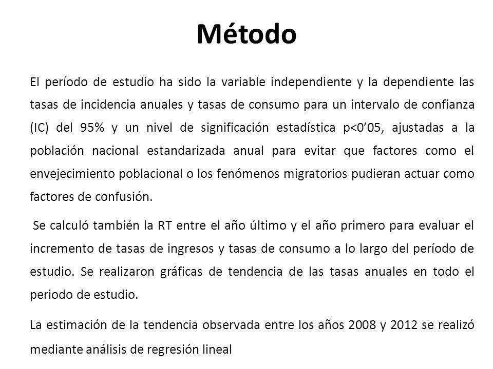 Método El período de estudio ha sido la variable independiente y la dependiente las tasas de incidencia anuales y tasas de consumo para un intervalo d