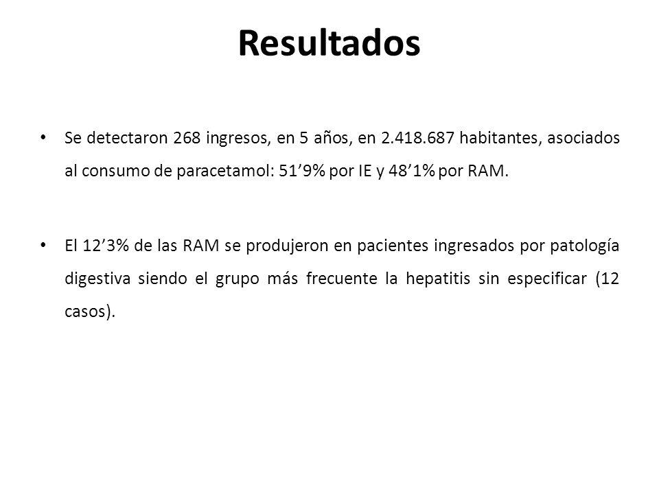 Resultados Se detectaron 268 ingresos, en 5 años, en 2.418.687 habitantes, asociados al consumo de paracetamol: 519% por IE y 481% por RAM.