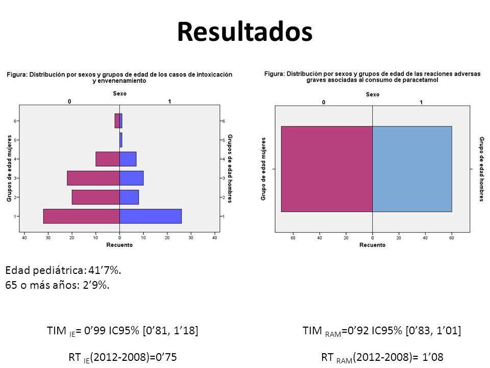 Resultados TIM RAM =092 IC95% [083, 101] RT RAM (2012-2008)= 108 TIM IE = 099 IC95% [081, 118] RT IE (2012-2008)=075 Edad pediátrica: 417%. 65 o más a