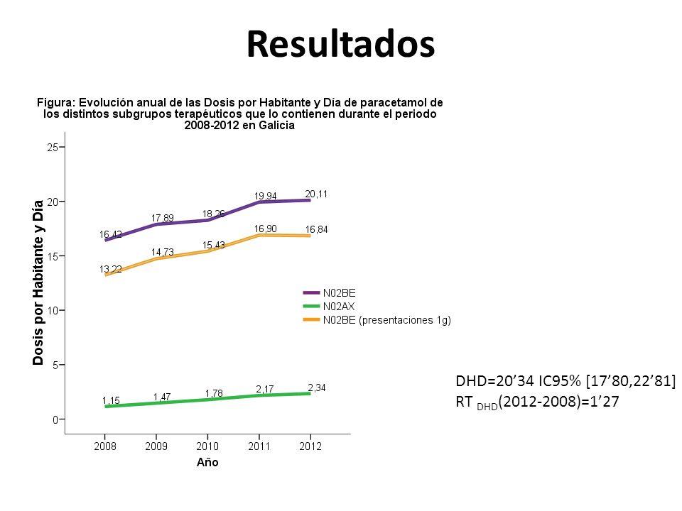 DHD=2034 IC95% [1780,2281] RT DHD (2012-2008)=127