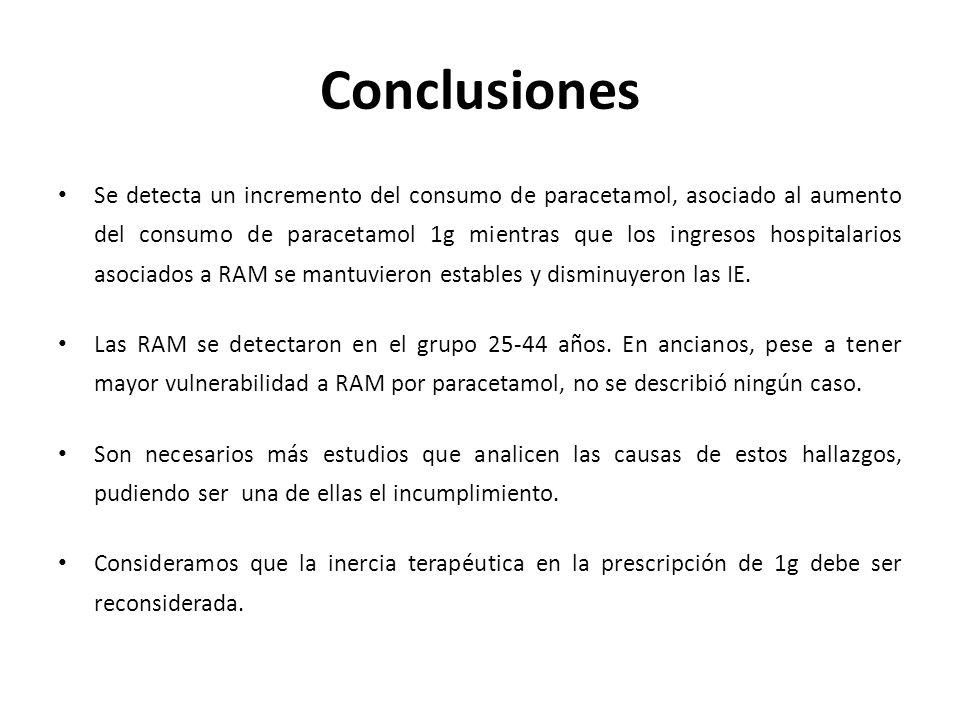 Conclusiones Se detecta un incremento del consumo de paracetamol, asociado al aumento del consumo de paracetamol 1g mientras que los ingresos hospitalarios asociados a RAM se mantuvieron estables y disminuyeron las IE.