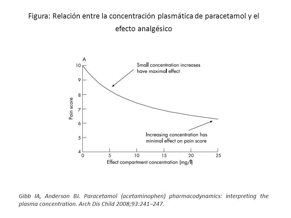 Figura: Relación entre la concentración plasmática de paracetamol y el efecto analgésico Gibb IA, Anderson BJ. Paracetamol (acetaminophen) pharmacodyn