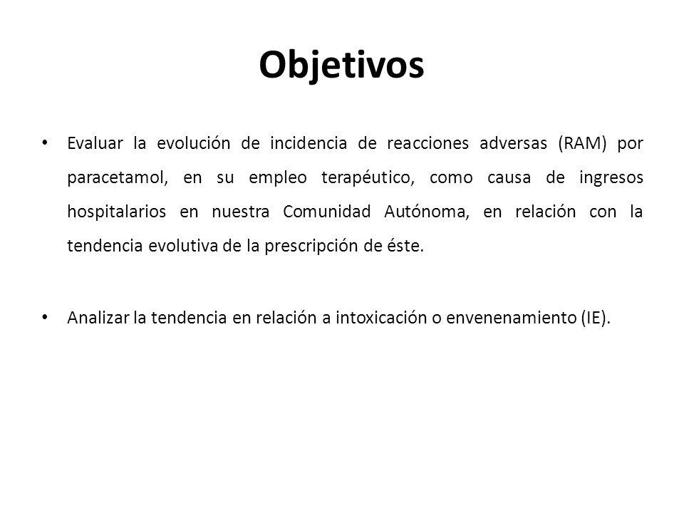 Objetivos Evaluar la evolución de incidencia de reacciones adversas (RAM) por paracetamol, en su empleo terapéutico, como causa de ingresos hospitalarios en nuestra Comunidad Autónoma, en relación con la tendencia evolutiva de la prescripción de éste.