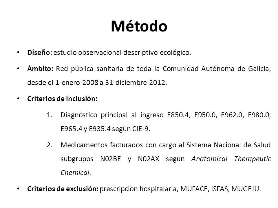 Método Diseño: estudio observacional descriptivo ecológico. Ámbito: Red pública sanitaria de toda la Comunidad Autónoma de Galicia, desde el 1-enero-2