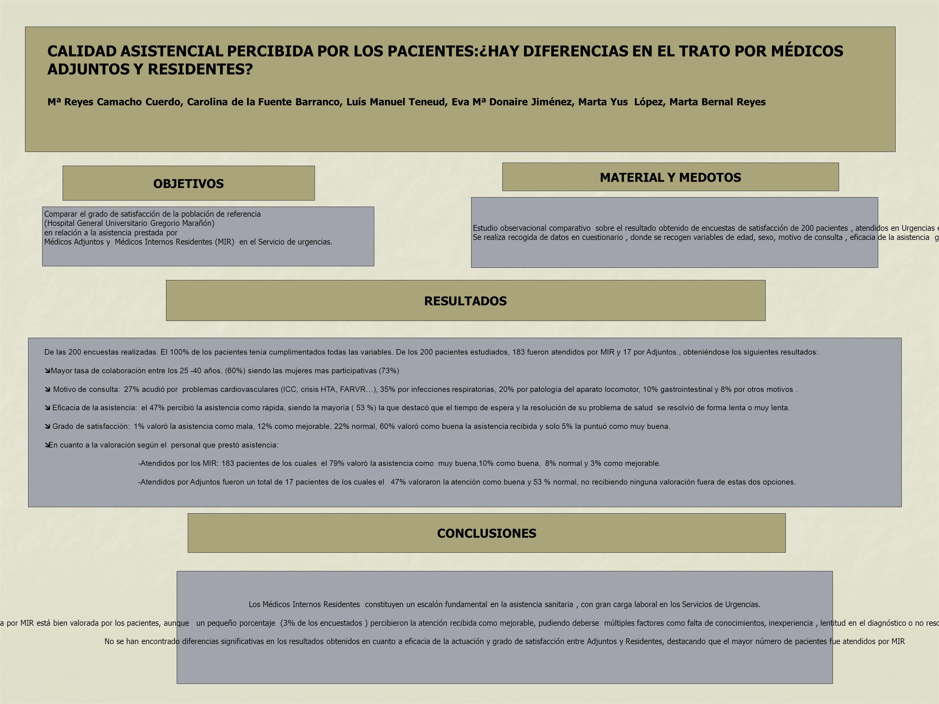 OBJETIVOS MATERIAL Y MEDOTOS RESULTADOS CONCLUSIONES CALIDAD ASISTENCIAL PERCIBIDA POR LOS PACIENTES:¿HAY DIFERENCIAS EN EL TRATO POR MÉDICOS ADJUNTOS Y RESIDENTES.