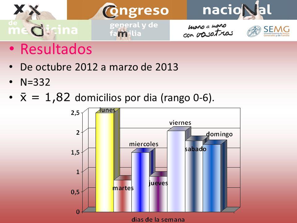 Resultados De octubre 2012 a marzo de 2013 N=332 = 1,82 domicilios por dia (rango 0-6).
