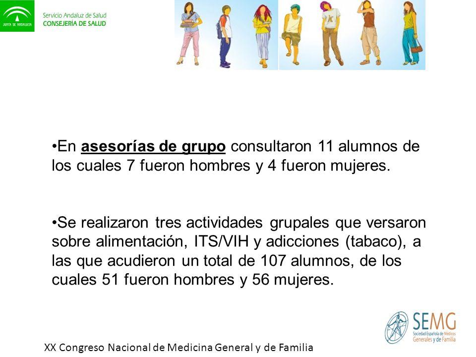 XX Congreso Nacional de Medicina General y de Familia En asesorías de grupo consultaron 11 alumnos de los cuales 7 fueron hombres y 4 fueron mujeres.