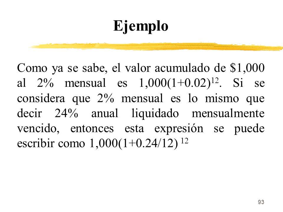 93 Ejemplo Como ya se sabe, el valor acumulado de $1,000 al 2% mensual es 1,000(1+0.02) 12. Si se considera que 2% mensual es lo mismo que decir 24% a