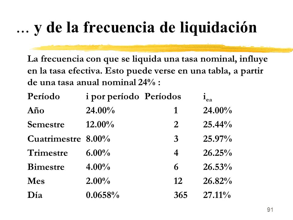 91... y de la frecuencia de liquidación La frecuencia con que se liquida una tasa nominal, influye en la tasa efectiva. Esto puede verse en una tabla,