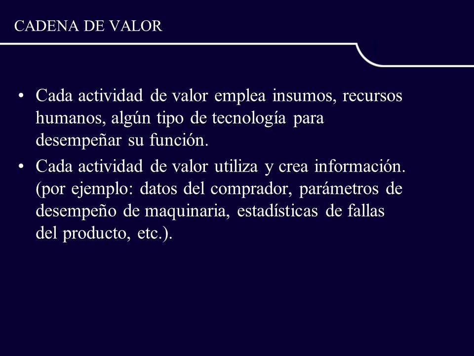 CADENA DE VALOR Cada actividad de valor emplea insumos, recursos humanos, algún tipo de tecnología para desempeñar su función. Cada actividad de valor