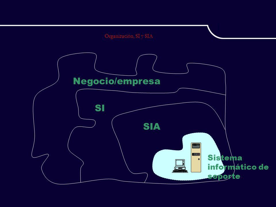 Organización, SI y SIA Sistema informático de soporte SIA SI Negocio/empresa