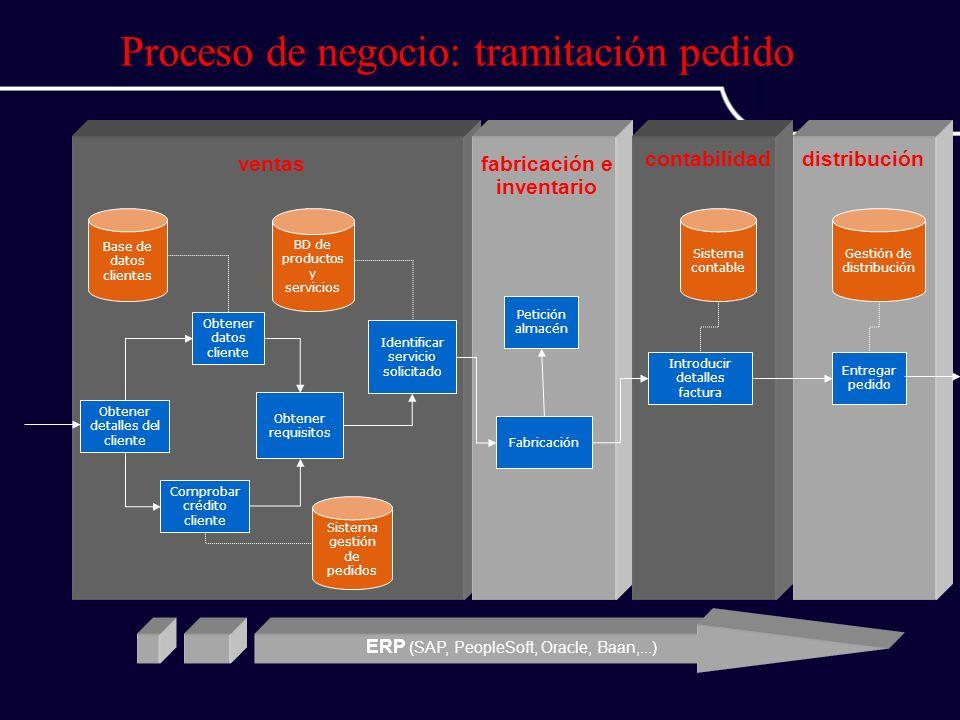 Base de datos clientes Sistema gestión de pedidos BD de productos y servicios Obtener detalles del cliente Obtener datos cliente Comprobar crédito cli