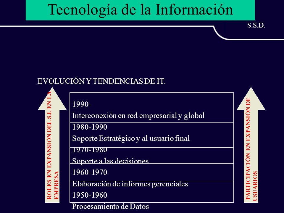 Tecnología de la Información EVOLUCIÓN Y TENDENCIAS DE IT. ROLES EN EXPANSIÓN DEL S.I. EN LA EMPRESA PARTICIPACIÓN EN EXPANSIÓN DE USUARIOS 1990- Inte