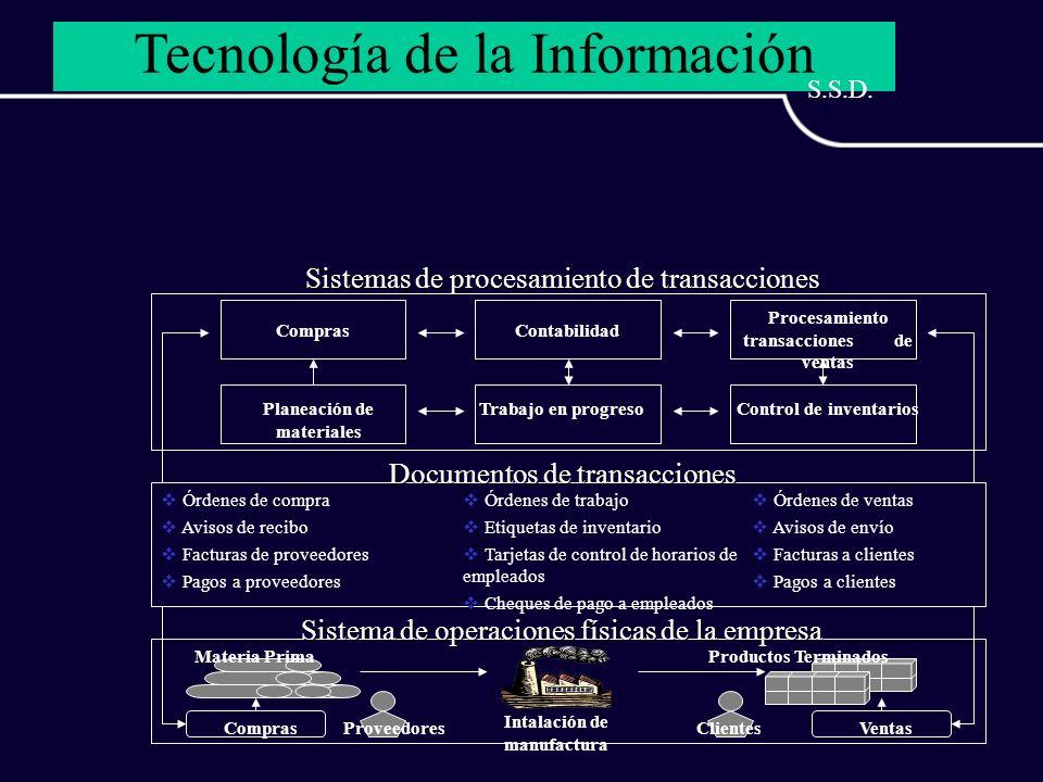 Sistemas de procesamiento de transacciones ComprasContabilidad Procesamiento transacciones de ventas Planeación de materiales Trabajo en progresoContr