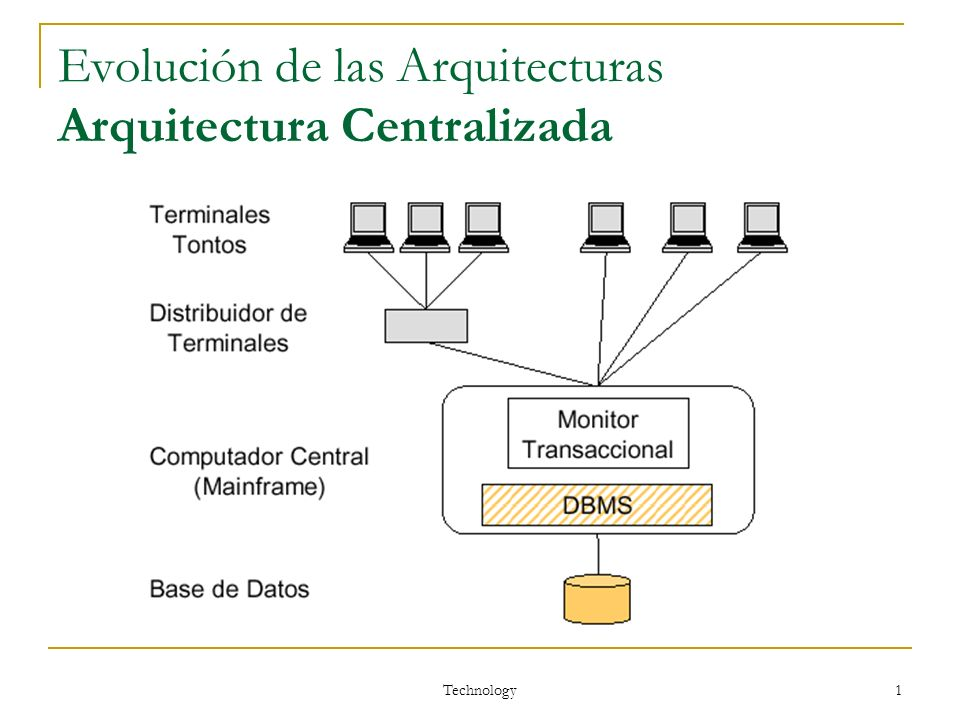 Technology 1 Evolución de las Arquitecturas Arquitectura Centralizada