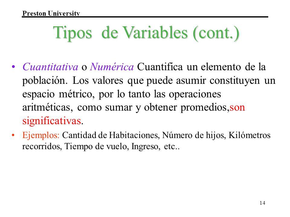 Preston University 14 Tipos de Variables (cont.) Cuantitativa o Numérica Cuantifica un elemento de la población. Los valores que puede asumir constitu