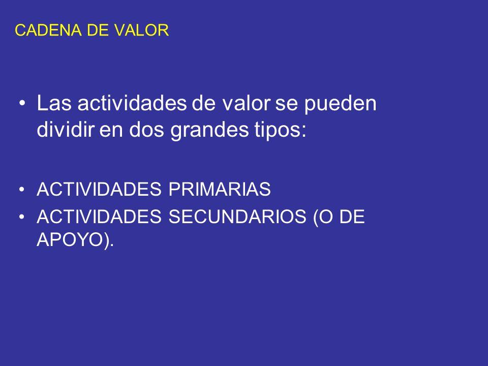 CADENA DE VALOR Las actividades de valor se pueden dividir en dos grandes tipos: ACTIVIDADES PRIMARIAS ACTIVIDADES SECUNDARIOS (O DE APOYO).