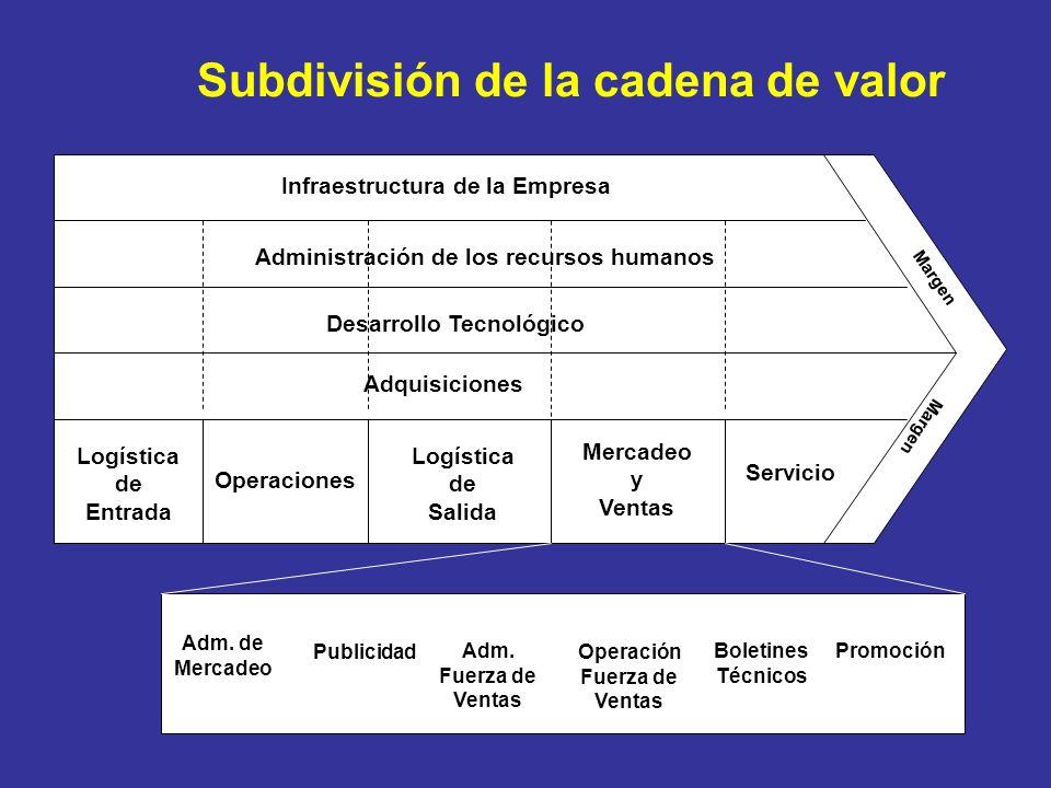 Infraestructura de la Empresa Administración de los recursos humanos Desarrollo Tecnológico Adquisiciones Logística de Entrada Operaciones Logística de Salida Mercadeo y Ventas Servicio Adm.