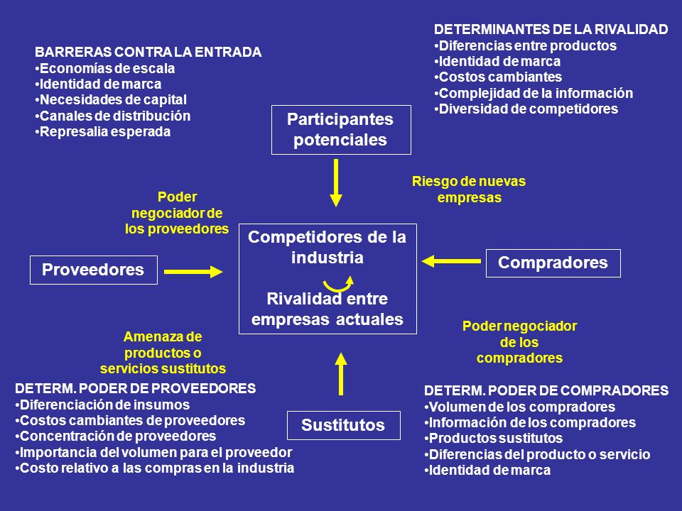 Competidores de la industria Rivalidad entre empresas actuales Compradores Participantes potenciales Proveedores Sustitutos Poder negociador de los co