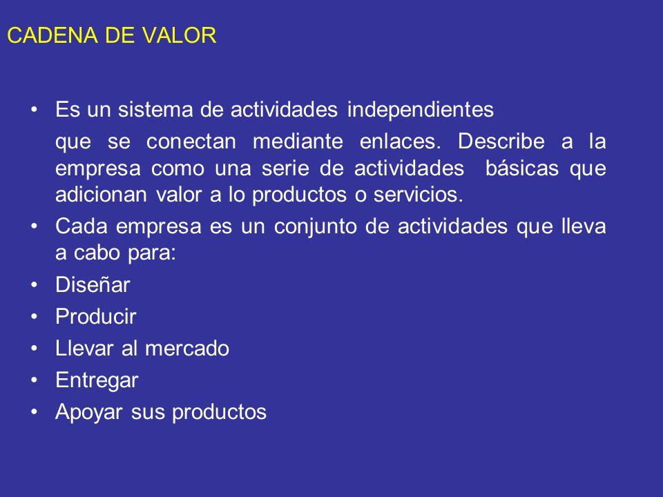 CADENA DE VALOR Es un sistema de actividades independientes que se conectan mediante enlaces. Describe a la empresa como una serie de actividades bási