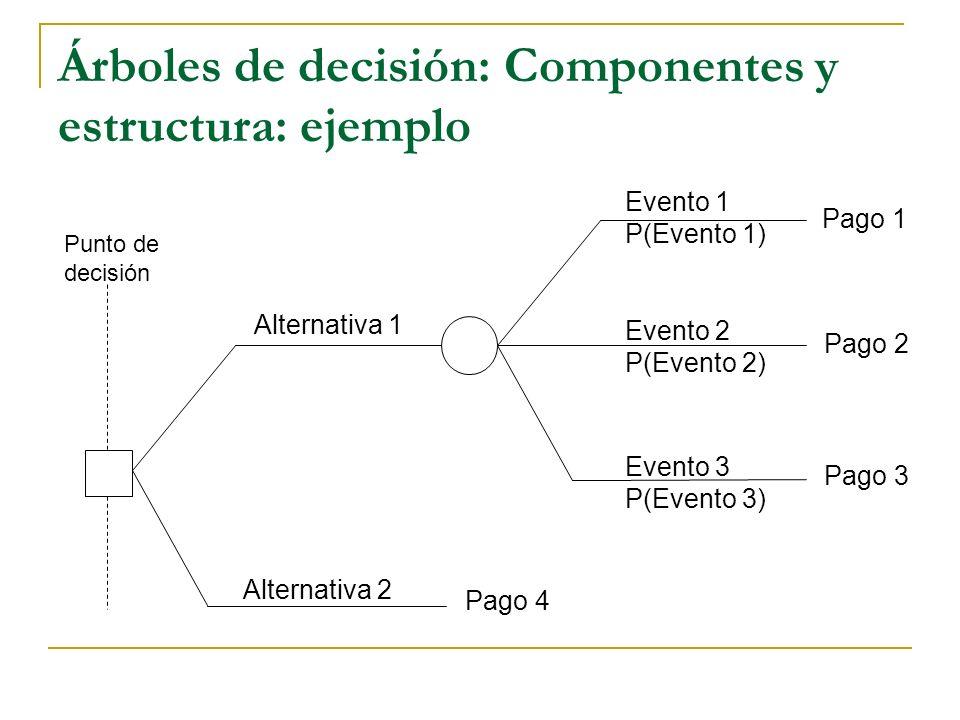 Árboles de decisión: Componentes y estructura: ejemplo Alternativa 1 Alternativa 2 Evento 1 P(Evento 1) Evento 2 P(Evento 2) Evento 3 P(Evento 3) Pago