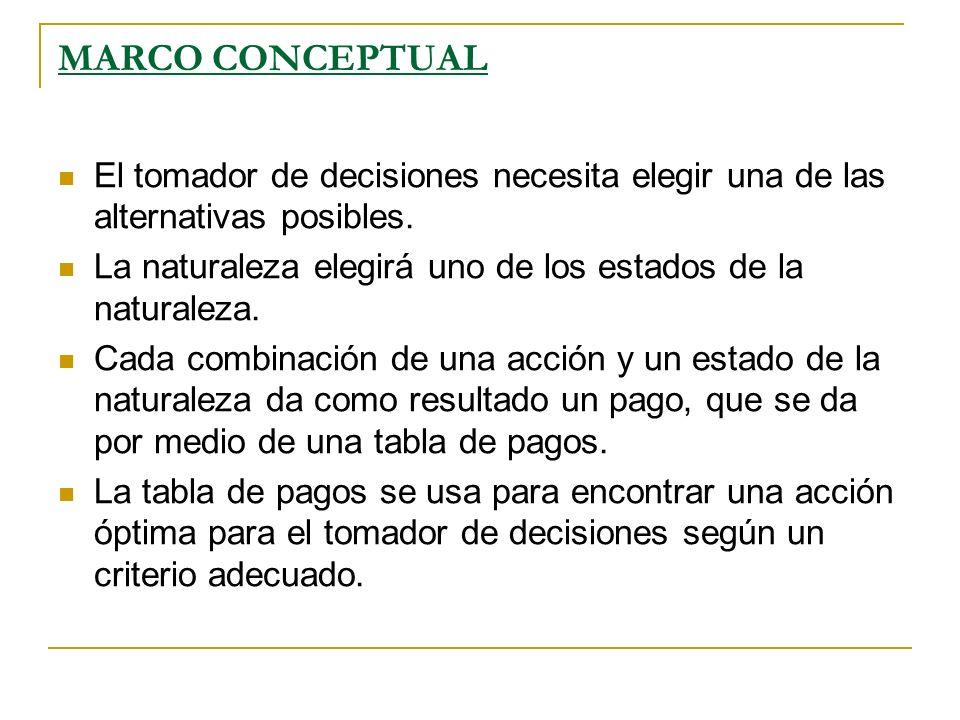 MODELO DE TABLA DE PAGOS PARA EL ANÁLISIS DE DECISIONES ESTADOS DE LA NATURALEZA ALTERNATIVAS N1N2…Nn A1X11X12…X1n A2X21X22…X2n ………… AmXm1Xm2…Xmn