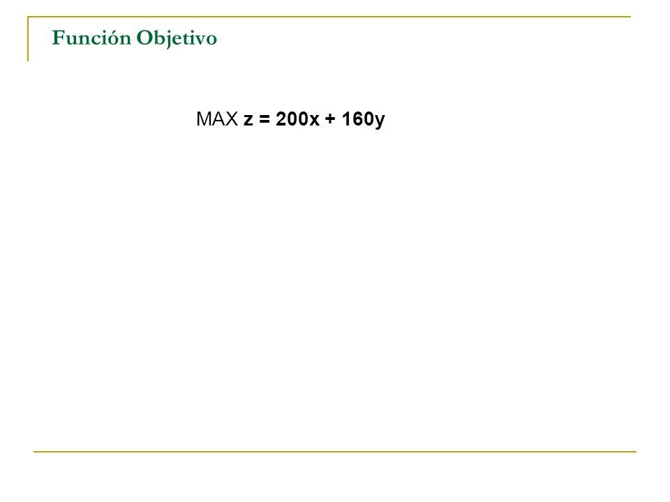MAX z = 200x + 160y Función Objetivo