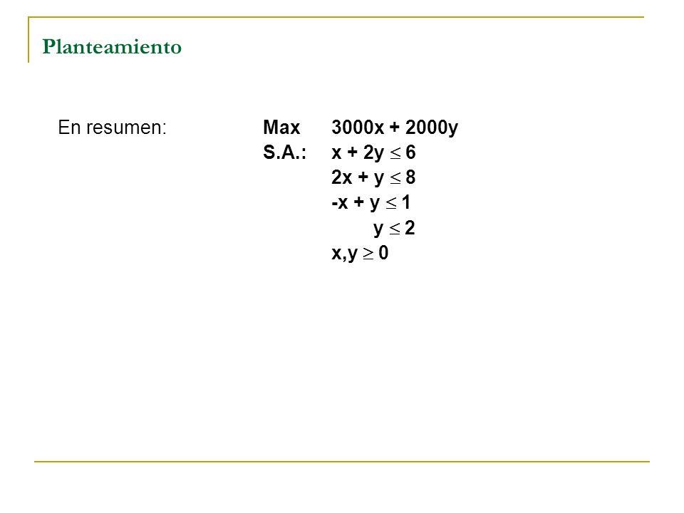En resumen:Max3000x + 2000y S.A.:x + 2y 6 2x + y 8 -x + y 1 y 2 x,y 0 Planteamiento