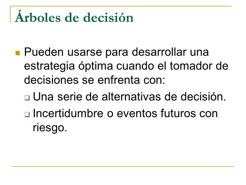 Árboles de decisión: Componentes y estructura Alternativas de decisión en cada punto de decisión Eventos que pueden ocurrir como resultado de cada alternativa de decisión.