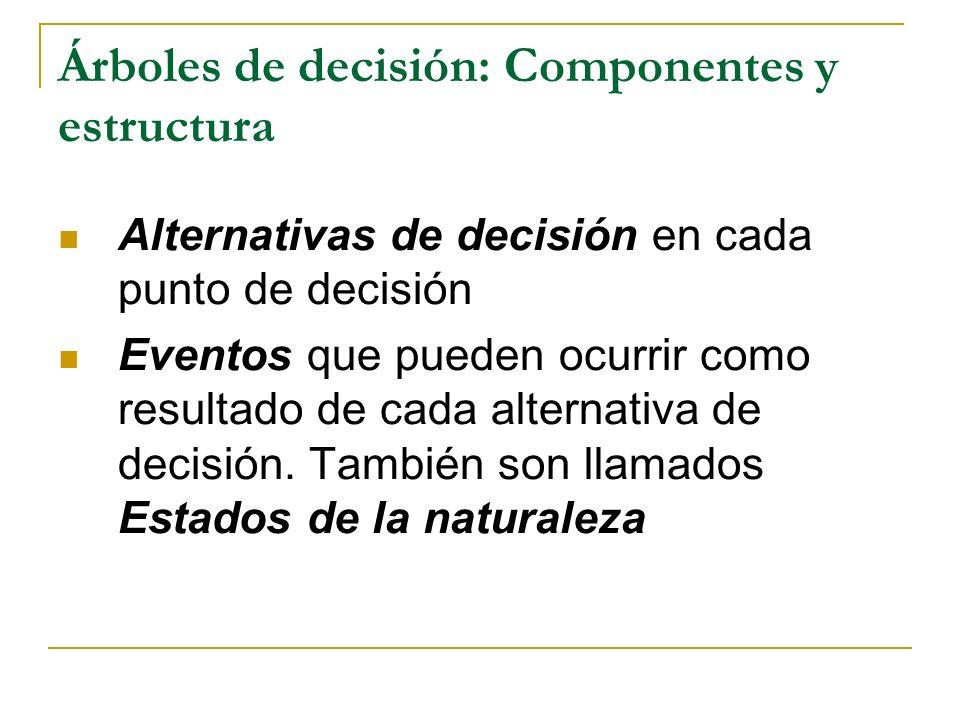 Árboles de decisión: Componentes y estructura Probabilidades de que ocurran los eventos posibles Resultados de las posibles interacciones entre las alternativas de decisión y los eventos.