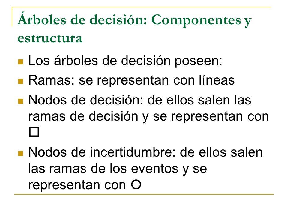 Árboles de decisión: Componentes y estructura: ejemplo Alternativa 1 Alternativa 2 Evento 1 P(Evento 1) Evento 2 P(Evento 2) Evento 3 P(Evento 3) Pago 1 Pago 2 Pago 3 Pago 4 Punto de decisión