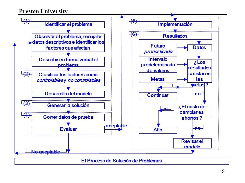 Preston University 5 Identificar el problemaImplementación Observar el problema, recopilar datos descriptivos e identificar los factores que afectan C