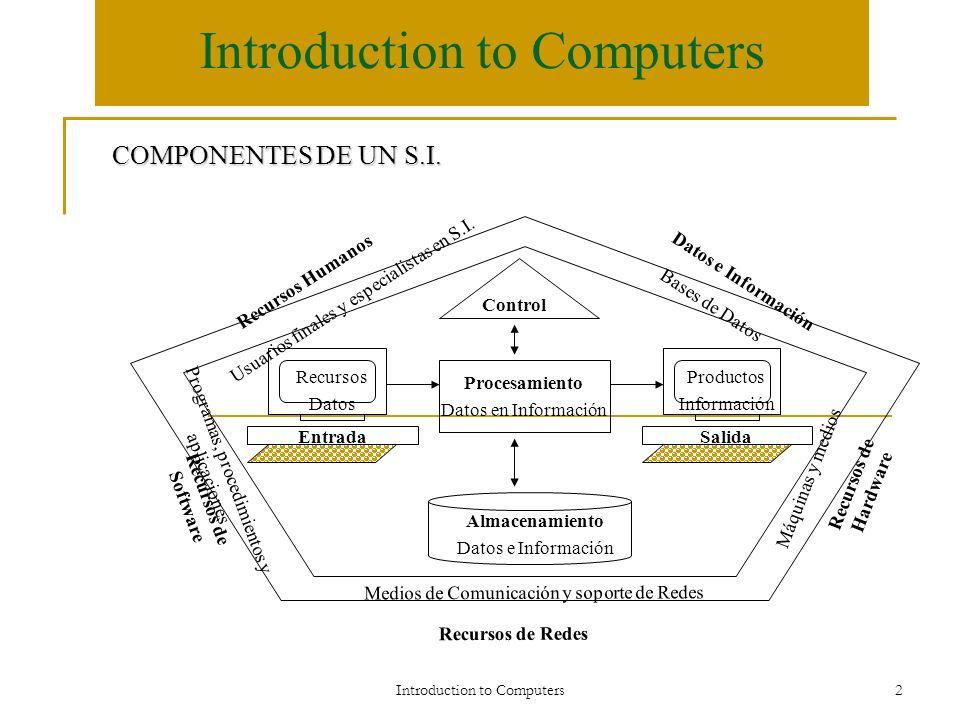 Introduction to Computers2 Recursos de Redes Control Procesamiento Datos en Información Recursos Datos Productos Información EntradaSalida Almacenamie